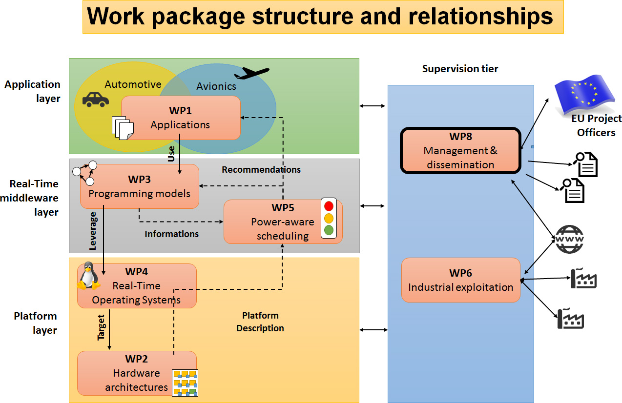 Hercules WP Structure